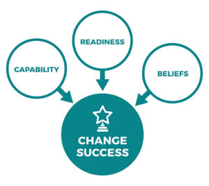 Change Success diagram
